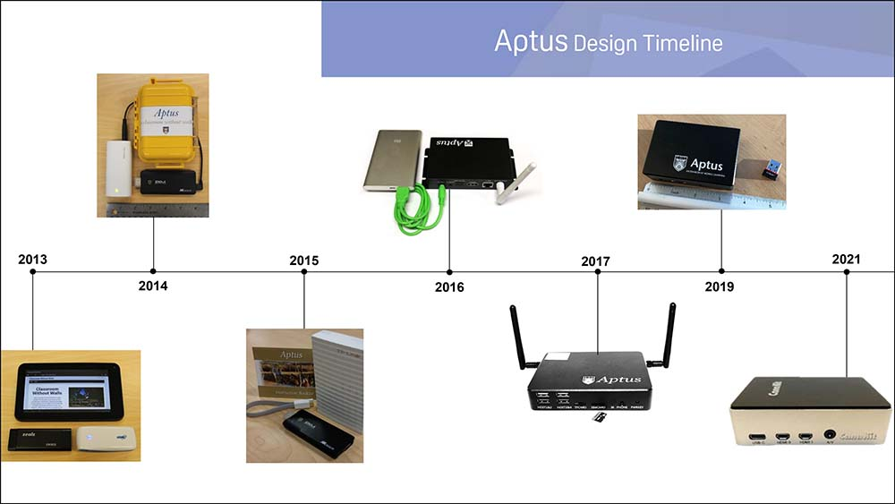 Design timeline of Aptus from 2013 to 2021